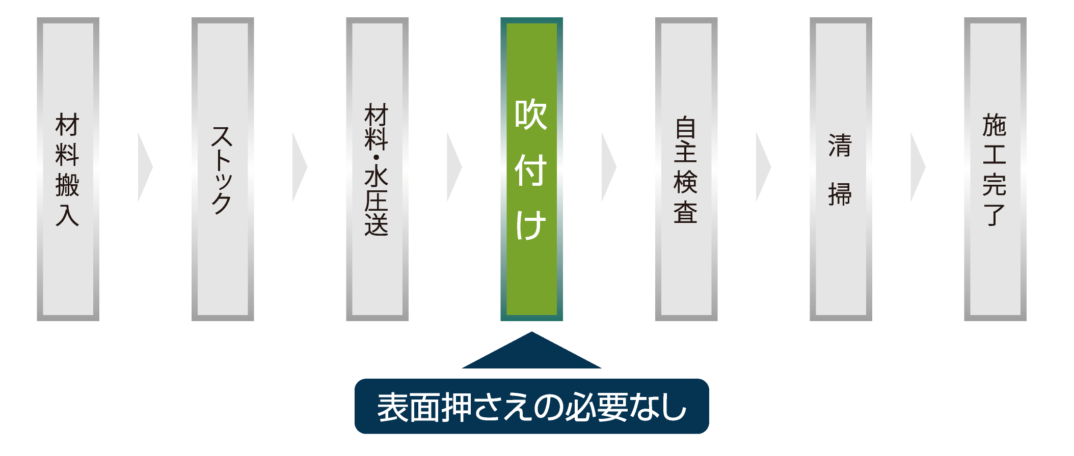 工法のフローチャート